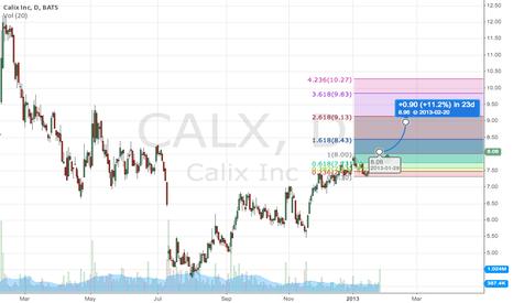 CALX: Breakout Fibonacci channel