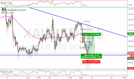 XAUUSD: Gold Short term, Long setup