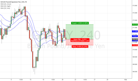 GBPJPY: GBPJPY - LONG At-Market 170.72