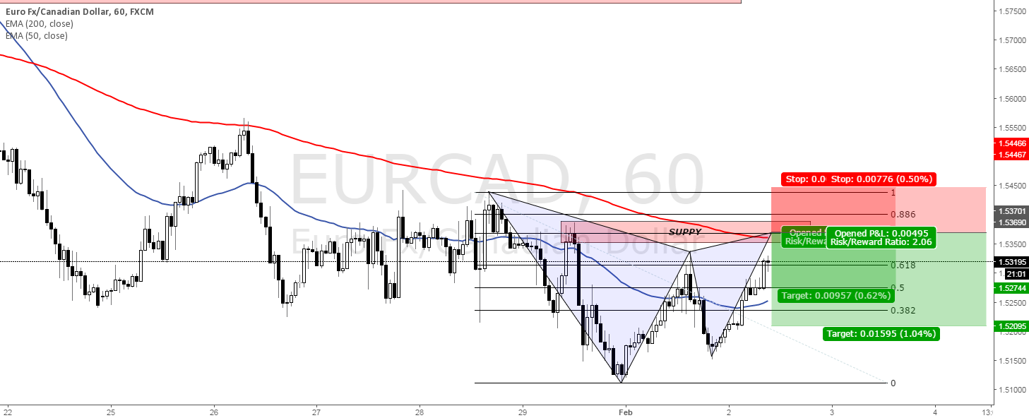 GARTLEY SET UP APPROACHING ON EURCAD!