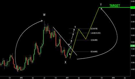 SILVER: Silver Update. Reversal Targets 23.10