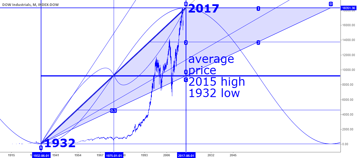 Dow Jones Future Outlook until 2017 and decades beyond
