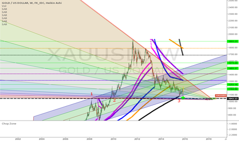 XAUUSD: gold - week schedule