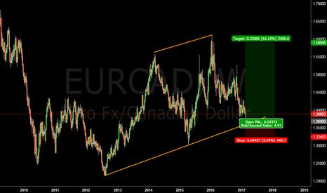 EURCAD: EURCAD longterm long #forex