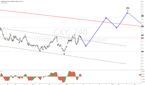 CXY: CXY ending wave 2 and continuing up after.