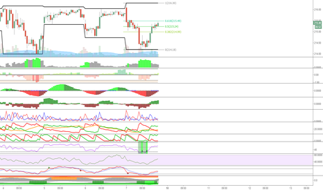 SPY: SPX chart w/studies that I have been playing with/using
