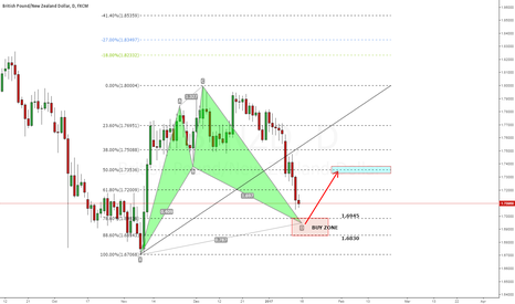 GBPNZD: Potential Bullish Cypher Pattern on GBPNZD D