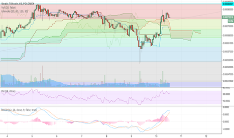 STRATBTC: STRAT looking primed to test ATH's