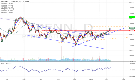 PENN: PENN - Inverse H&S formation Long from $15.50 to $17.27