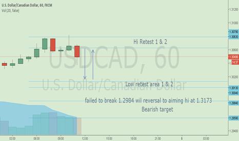 USDCAD: USD/CAD