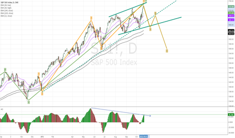 SP1!: Short with risk but with high r/r