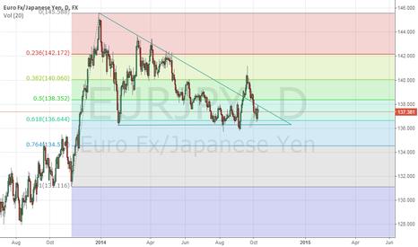 EURJPY: Descending Triangle Wave Pattern
