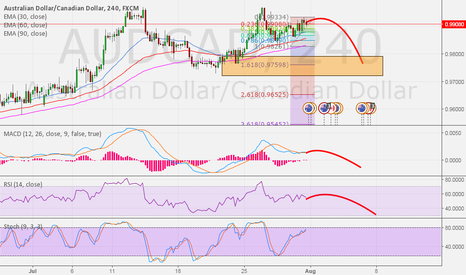 AUDCAD: AUDCAD update - Price look like lower high
