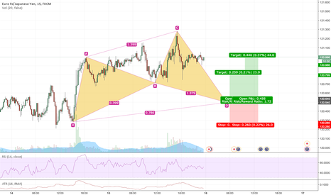 EURJPY: Possible Cypher on EURJPY