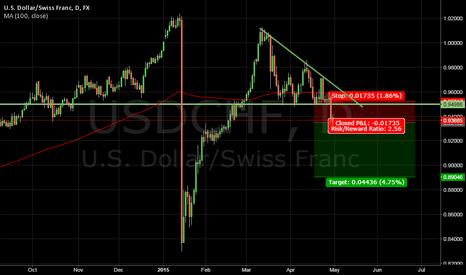 USDCHF: USDCHF descending triangle breakout down