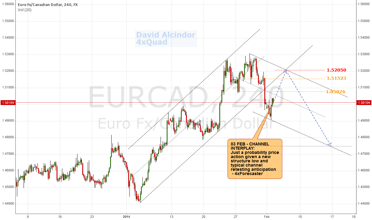EURCAD-H4: Channel Interplay & Price Action Anticipation
