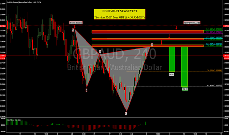 GBPAUD: GBPAUD: VALID BEARISH CYPHER PATTERN WITH GOOD RISK TO REWARD!!!