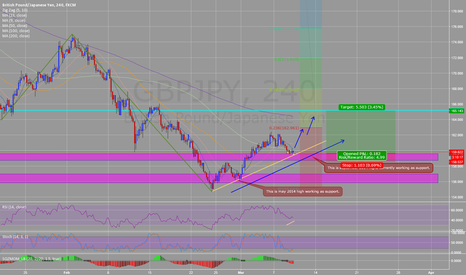 GBPJPY: GBPJPY aggressive LONG trade idea up to 165 bullish