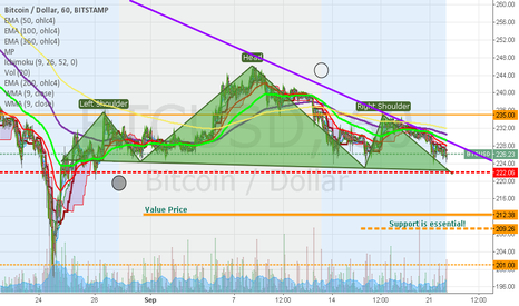 BTCUSD: Completion of H&S