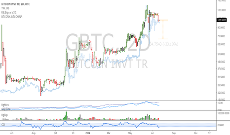 GBTC: GBTC: ETF has high volume and a bearish setup