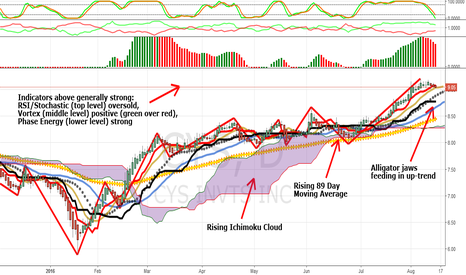 CYS: CYS Investments: Strong Earnings & Strong Uptrend