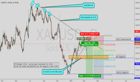 XAUUSD: GOLD Short DAILy