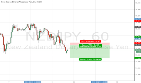 NZDJPY: take this nzdjpy sell position