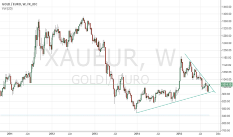 XAUEUR: XAUEUR-Waiting for long confirmation