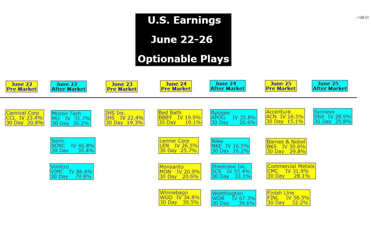 U.S. Earnings June 22-26 Optionable Plays