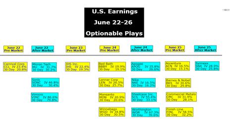 XSP: U.S. Earnings June 22-26 Optionable Plays