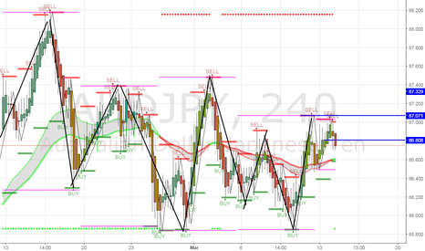 AUDJPY: sell if this candle closes pass the confirmation line