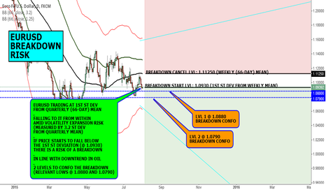 EURUSD: MACRO VIEW: EURUSD BREAKDOWN RISK