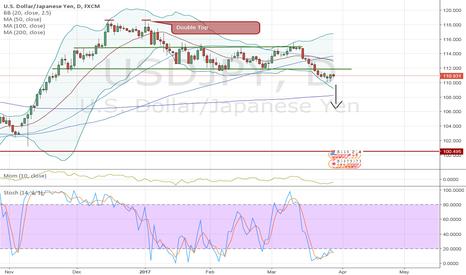 USDJPY: USDJPY - Yen carry trade unwinding?