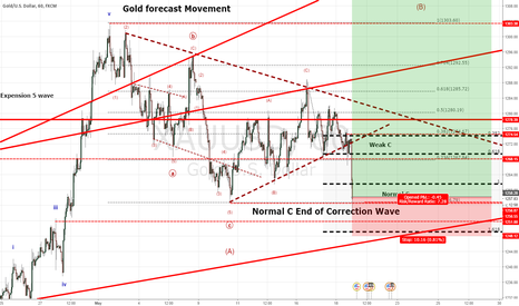 XAUUSD: Long Oppotunity Alert on Gold