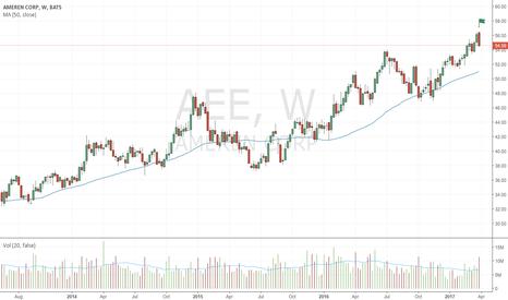AEE: Bearish Up-Thrust