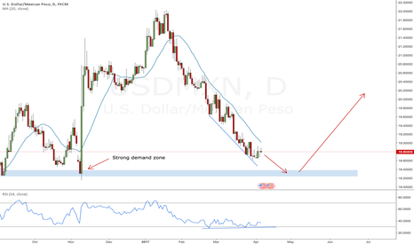 USDMXN: USDMXN setting up for a potential long reversal