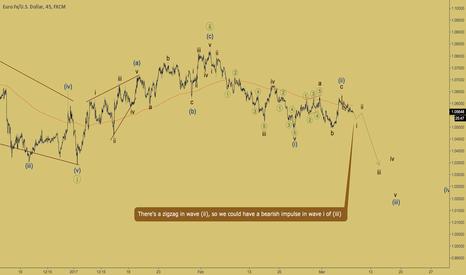 EURUSD: EURUSD - zigzag in wave (ii)
