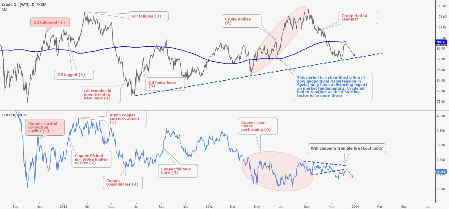 WTI Crude Oil & Copper Making Sense of Correlations
