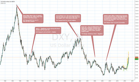DXY: 35 Years of Dollar Index and 5 Presidents.