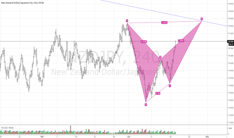 NZDJPY: NZYJPY is going to touch the trend
