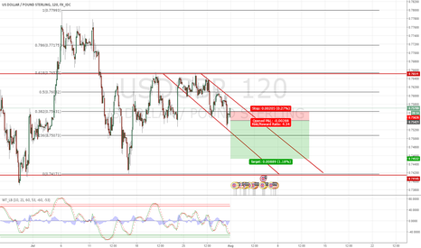 USDGBP: USD/GBP Possible SHORT position