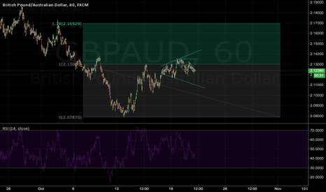 GBPAUD: GBP/AUD LONG on short term