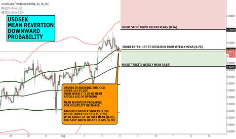 USDSEK: FX CHART OF THE DAY: USDSEK MEAN REVERTION DOWN RISK