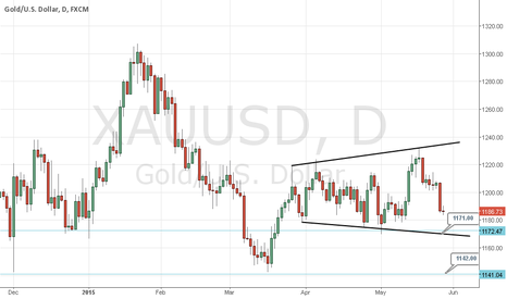 XAUUSD: Gold bearish move