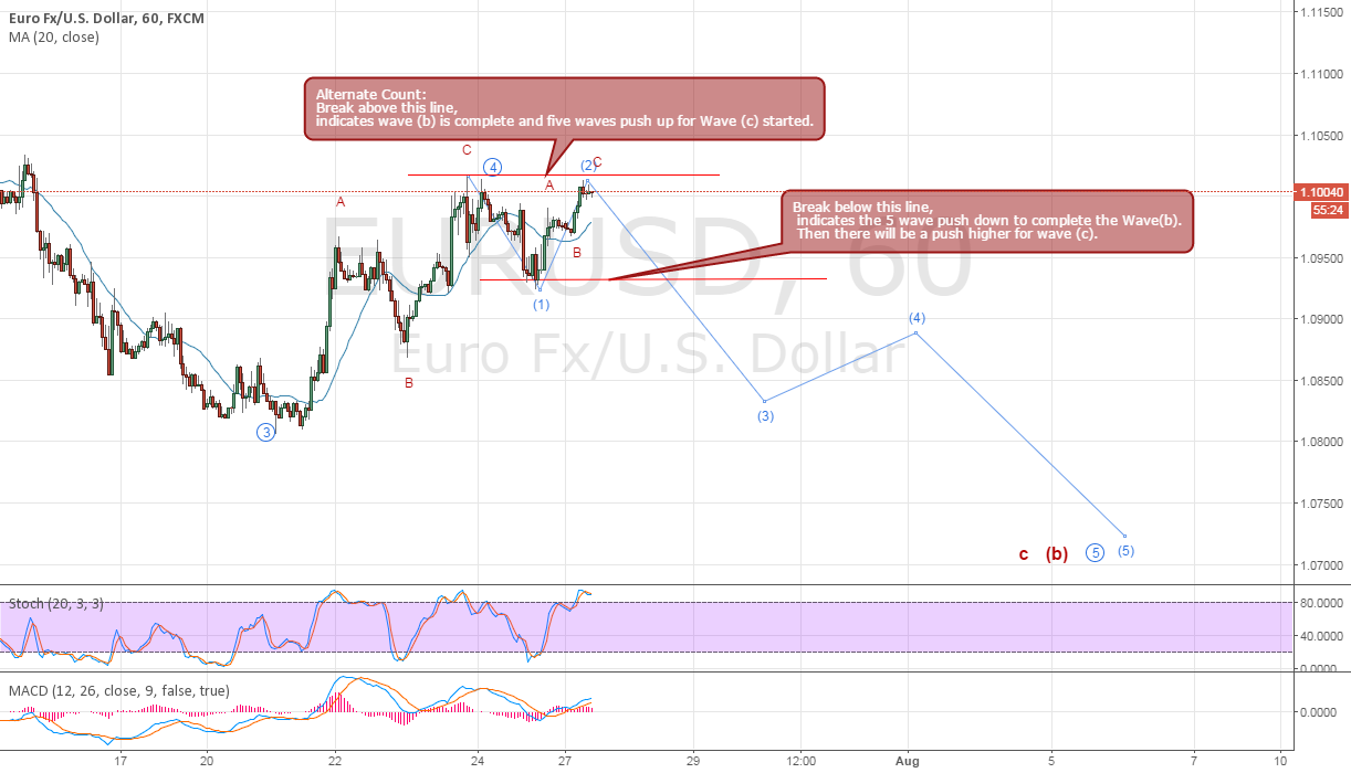 EURUSD Sell Idea with an Alternate count if price pushes higher.
