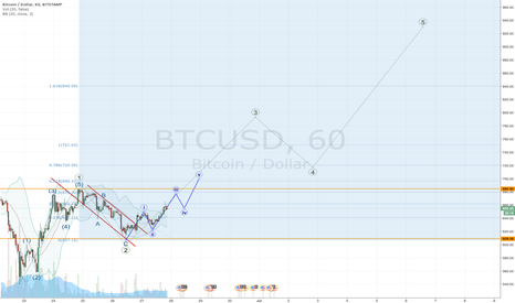 BTCUSD: Bitcoin bigger picture...is this the path to 1000?