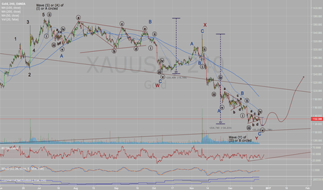 XAUUSD: Key reversal in Gold after a double zigzag correction