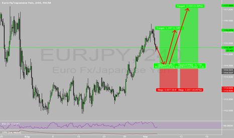 EURJPY: Simple Yet Effective!