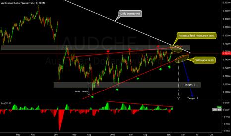 AUDCHF: Rising wedge with bearish divergence