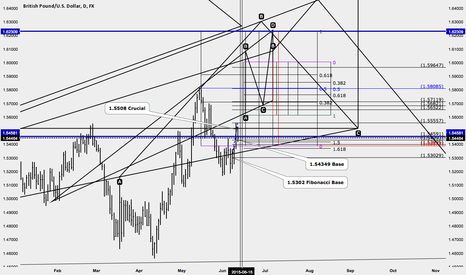 GBPUSD: Cable Analysis  higher prices